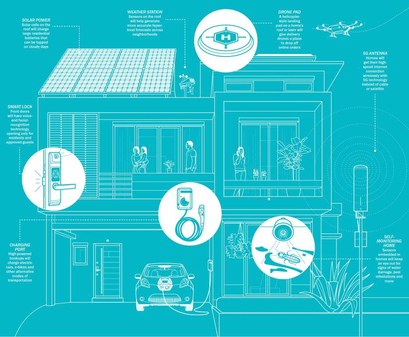 Smart Home Tech Impact Our Life