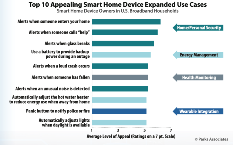 Smart Home Tech Savings Lowered Insurance