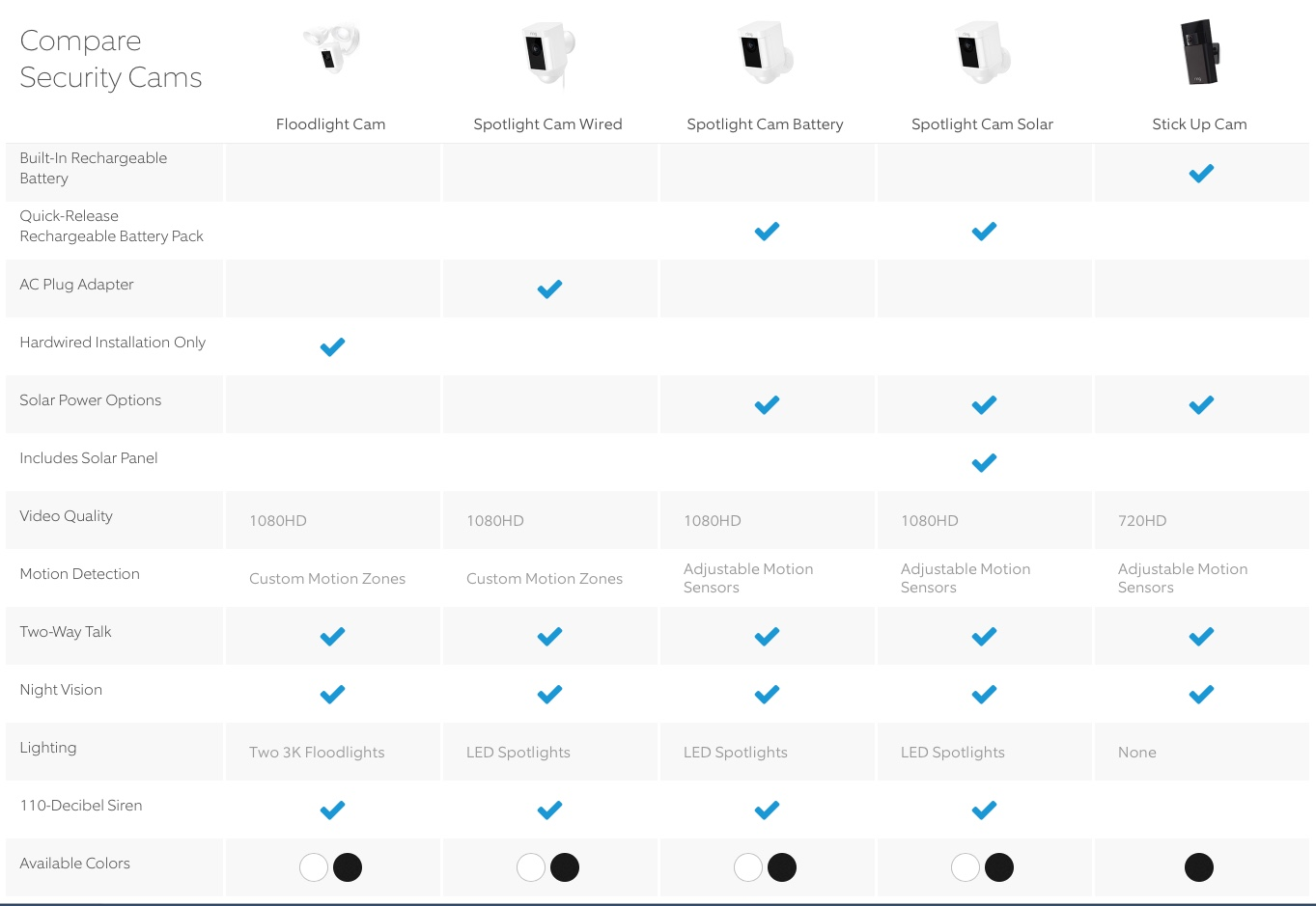 Ring Security Cameras Comparison