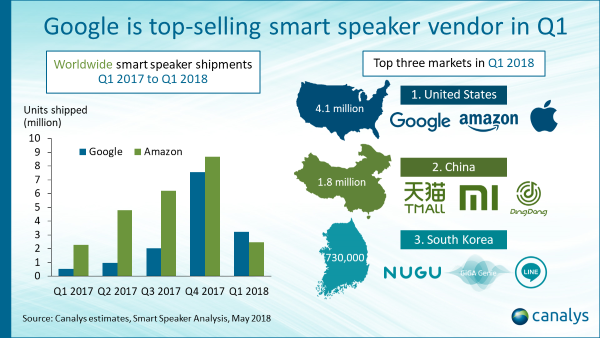 Google Home Speakers Outsell Amazon