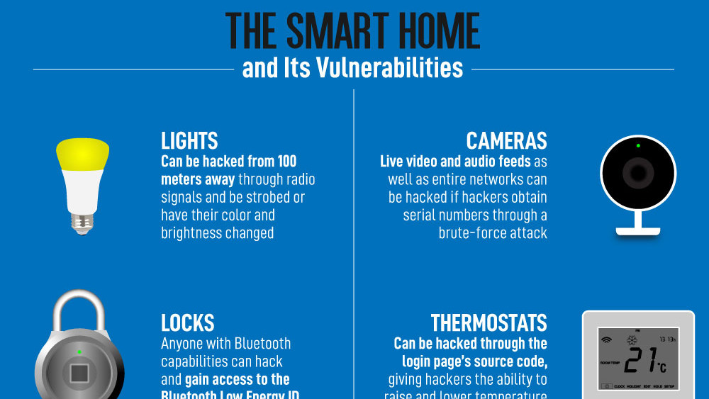 Home Safer Smart Devices