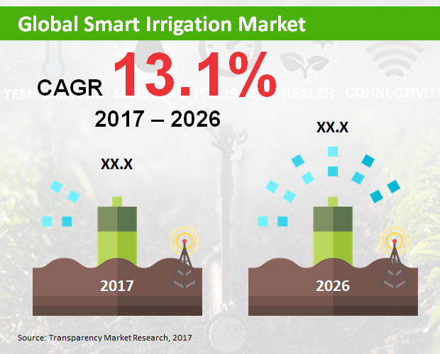 Smart Irrigation Solutions