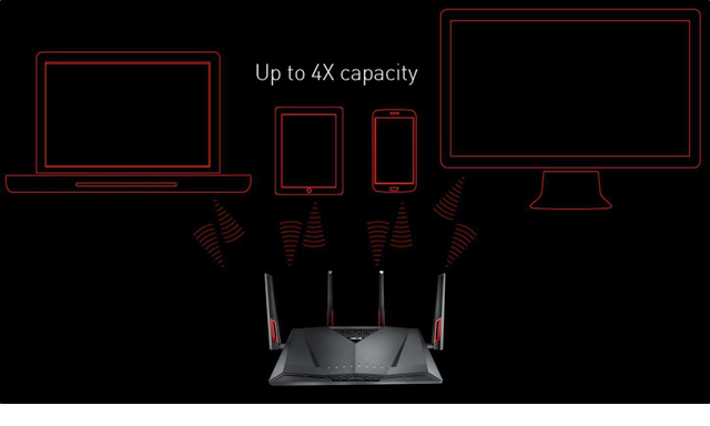 MU-MIMO ASUS AC3100 Router