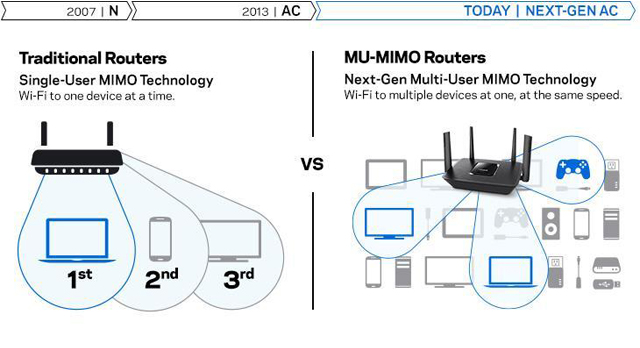 Linksys Max-Stream AC2200 Router